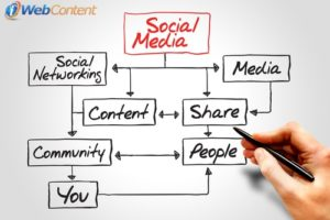 Use social media to its fullest with content writing services.